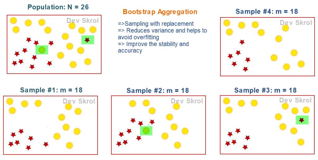 Bootstrap Aggregation | Bagging