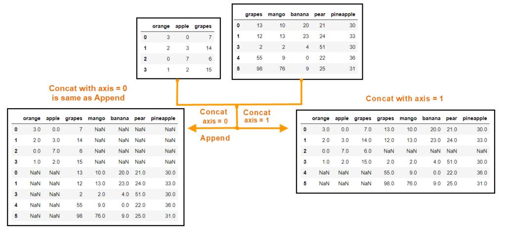 Concat Vs Append
